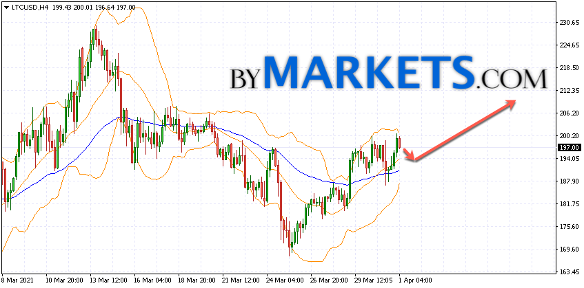Litecoin (LTC/USD) forecast and analysis on April 2, 2021