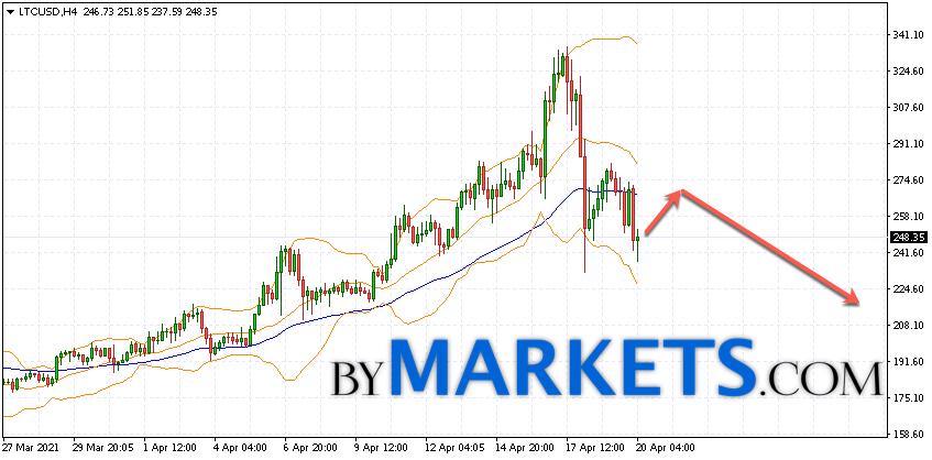 Litecoin (LTC/USD) forecast and analysis on April 21, 2021