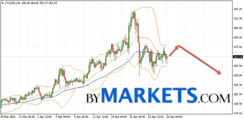 Litecoin (LTC/USD) forecast and analysis on April 23, 2021