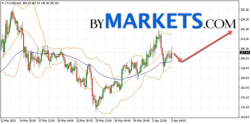 Litecoin (LTC/USD) forecast and analysis on April 6, 2021