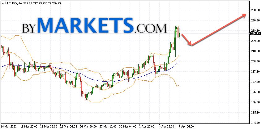 Litecoin (LTC/USD) forecast and analysis on April 8, 2021