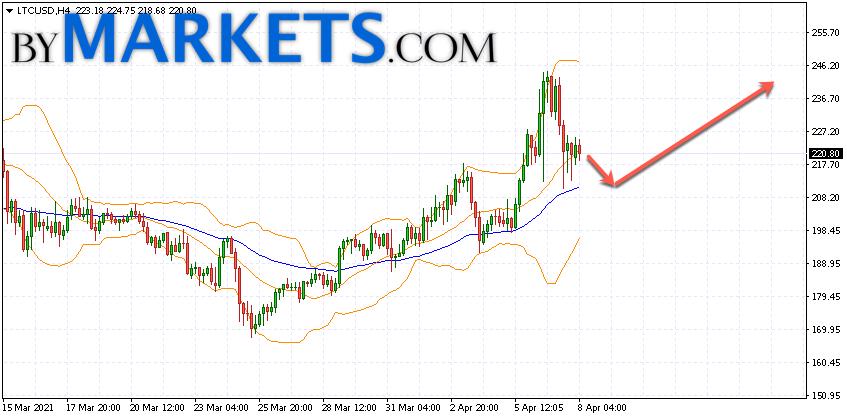 Litecoin (LTC/USD) forecast and analysis on April 9, 2021