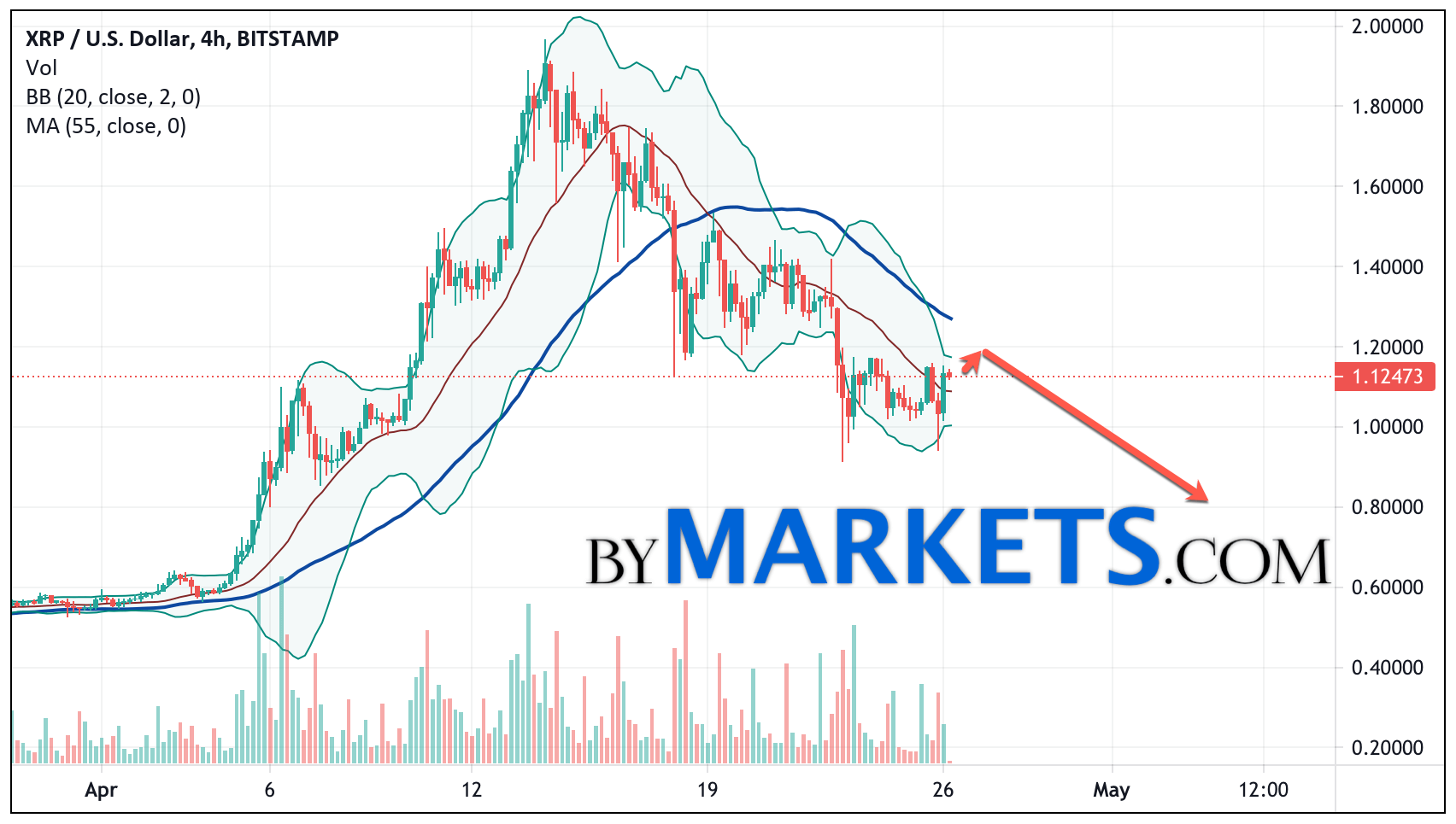 Ripple (XRP/USD) forecast and analysis on April 27, 2021