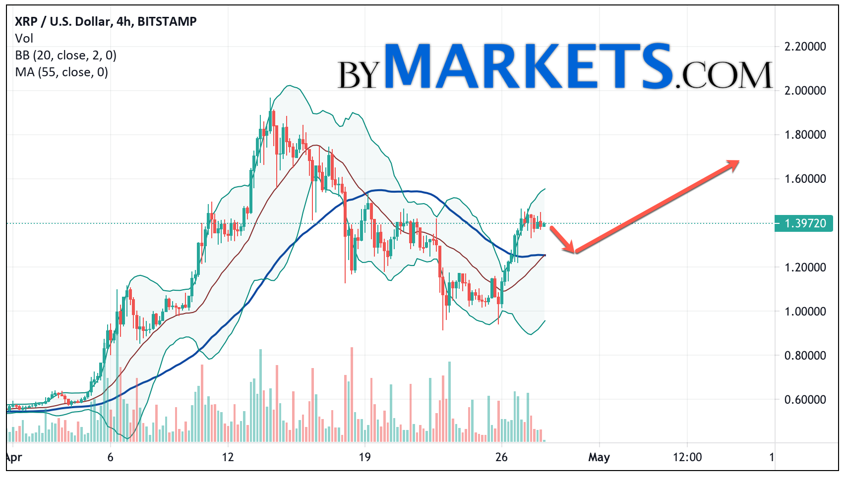 Ripple (XRP/USD) forecast and analysis on April 29, 2021