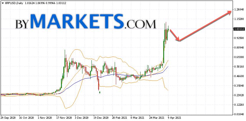 Ripple (XRP/USD) forecast on April 12 — 18, 2021