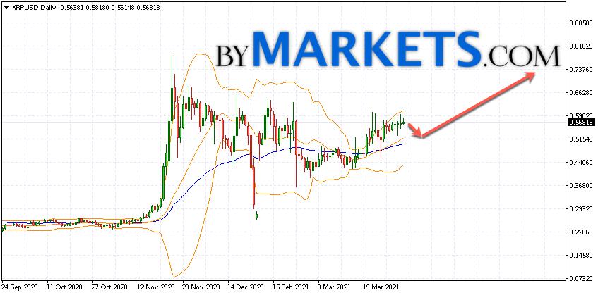 Ripple (XRP/USD) forecast on April 5 — 11, 2021