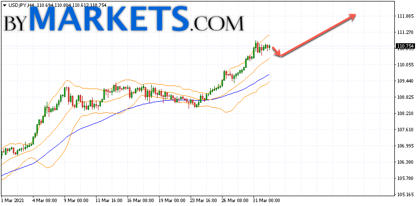 USD/JPY forecast Japanese Yen on April 2, 2021