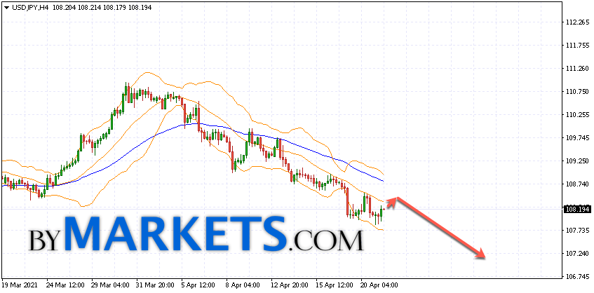 USD/JPY forecast Japanese Yen on April 22, 2021