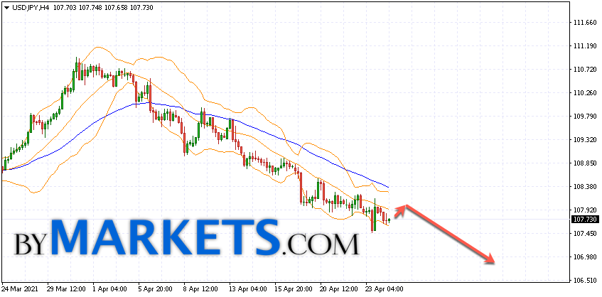 USD/JPY forecast Japanese Yen on April 27, 2021
