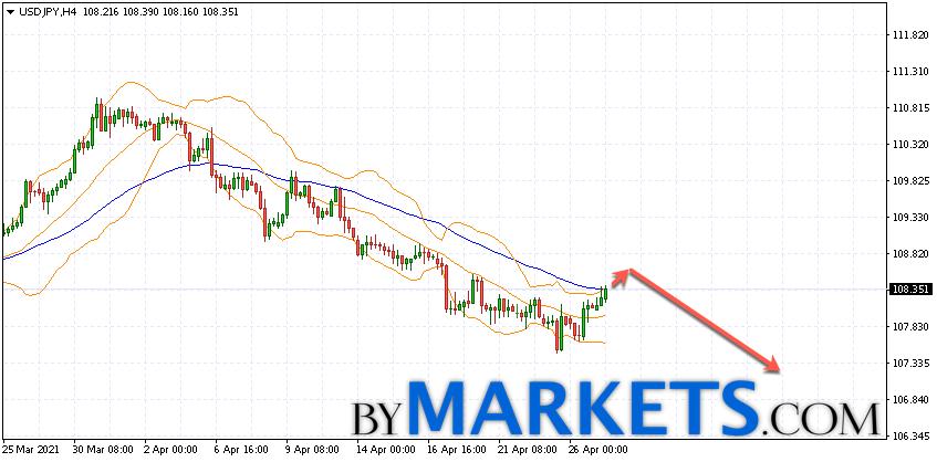 USD/JPY forecast Japanese Yen on April 28, 2021