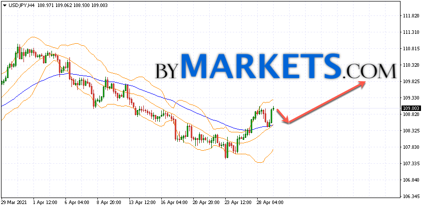 USD/JPY forecast Japanese Yen on April 30, 2021