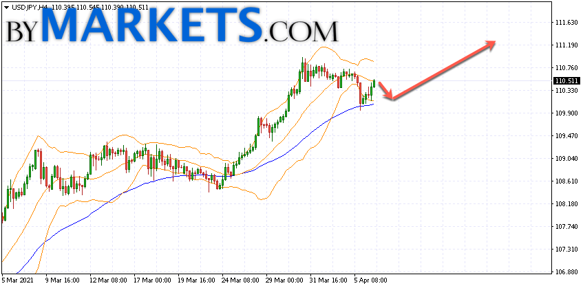 USD/JPY forecast Japanese Yen on April 7, 2021