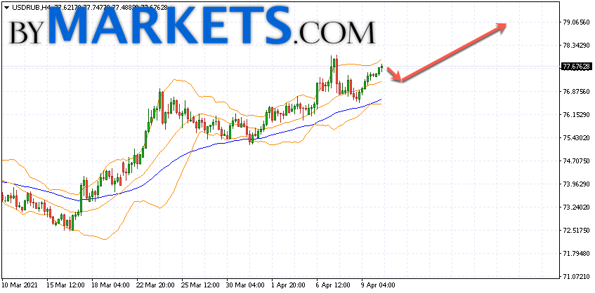 USD/RUB forecast Dollar Ruble on April 13, 2021