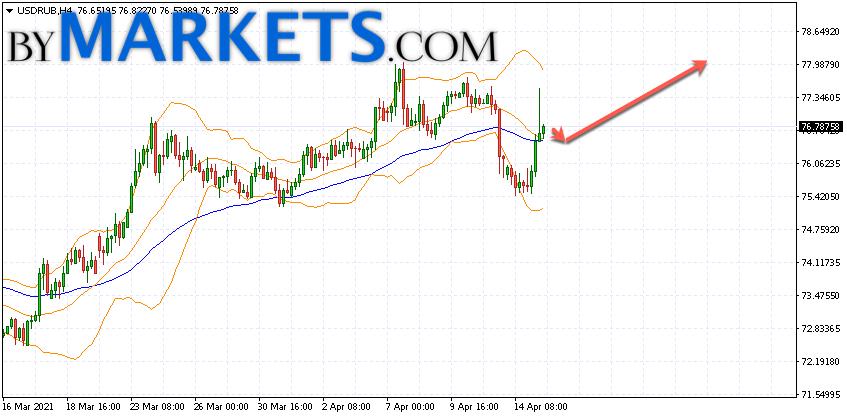 USD/RUB forecast Dollar Ruble on April 16, 2021