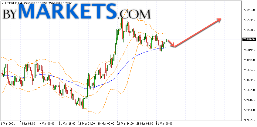 USD/RUB forecast Dollar Ruble on April 2, 2021