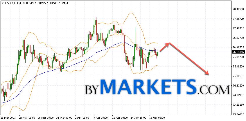 USD/RUB forecast Dollar Ruble on April 21, 2021