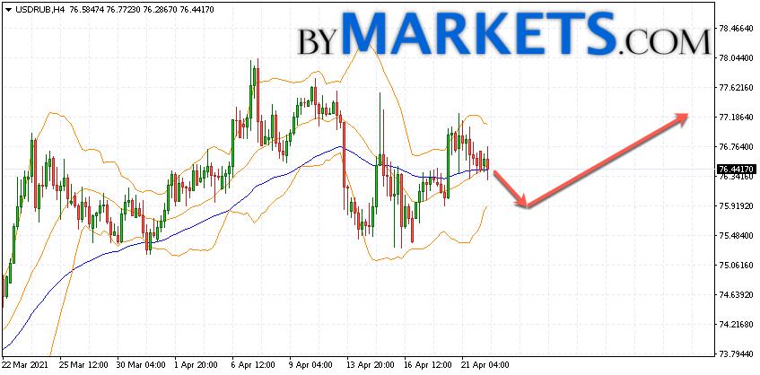 USD/RUB forecast Dollar Ruble on April 23, 2021