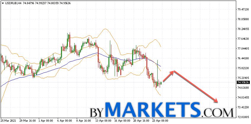 USD/RUB forecast Dollar Ruble on April 27, 2021