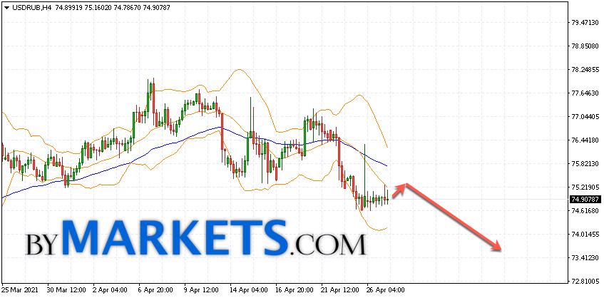 USD/RUB forecast Dollar Ruble on April 28, 2021
