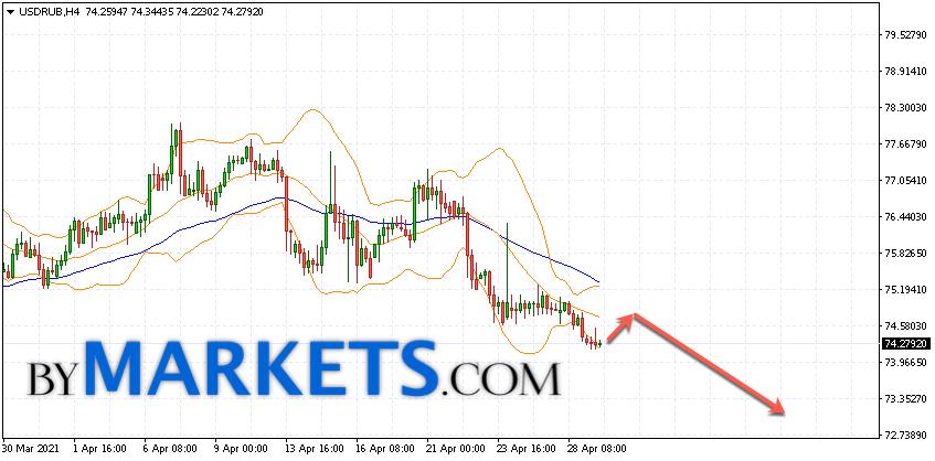 USD/RUB forecast Dollar Ruble on April 30, 2021