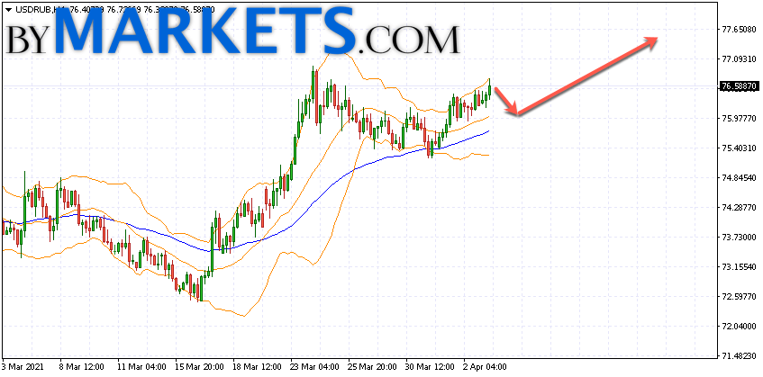 USD/RUB forecast Dollar Ruble on April 6, 2021