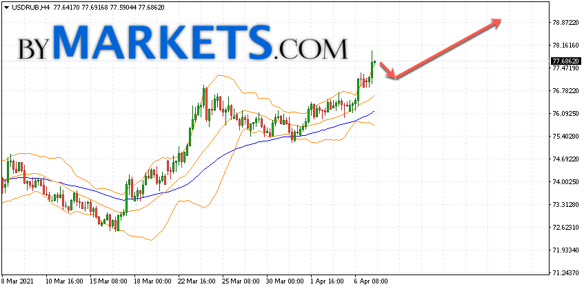 USD/RUB forecast Dollar Ruble on April 8, 2021