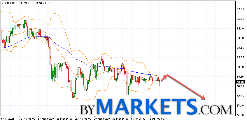 WTI crude oil forecast and analysis on April 13, 2021