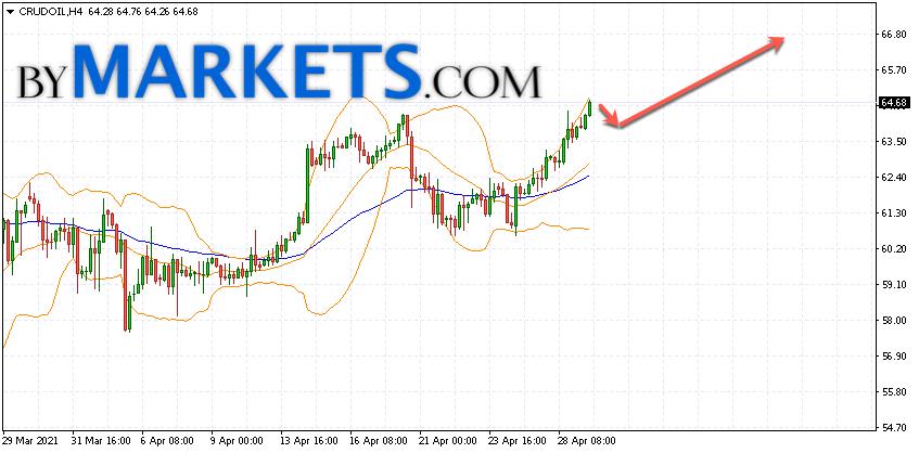 WTI crude oil forecast and analysis on April 30, 2021