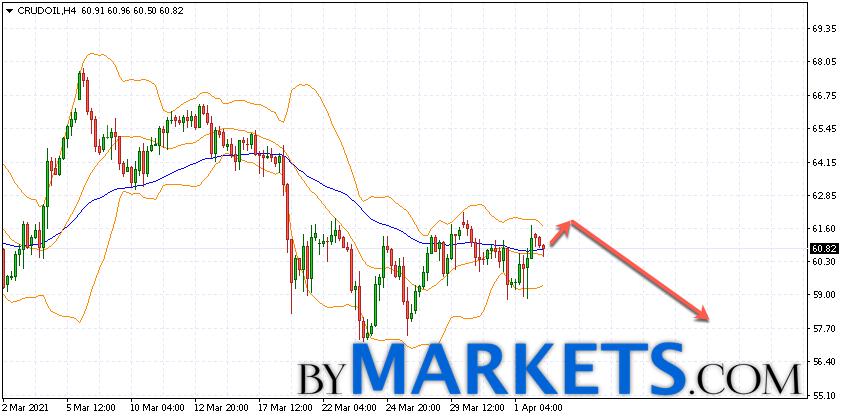 WTI crude oil forecast and analysis on April 6, 2021