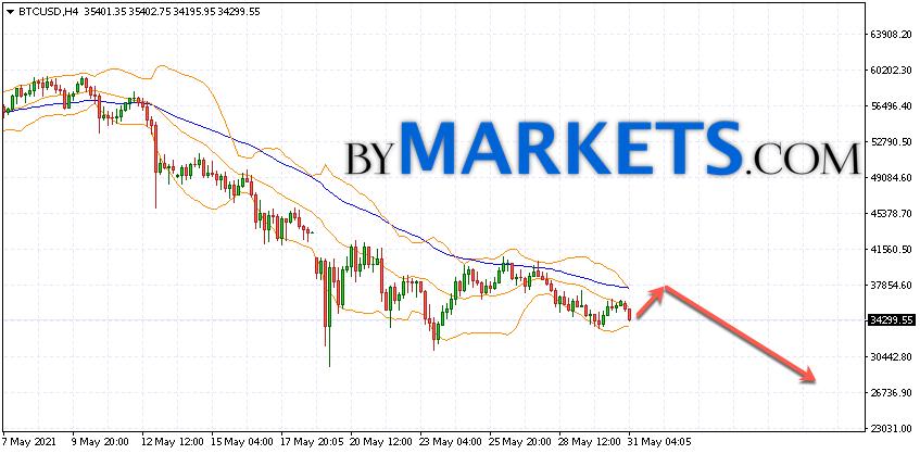 Bitcoin (BTC/USD) forecast and analysis on June 1, 2021