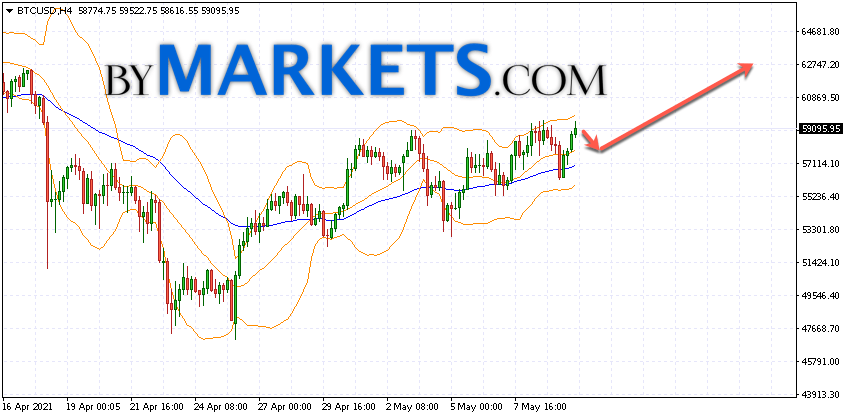 Bitcoin (BTC/USD) forecast and analysis on May 11, 2021