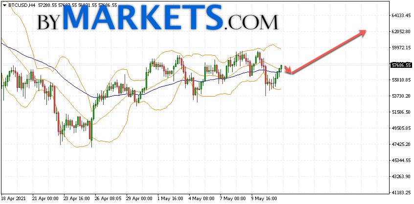 Bitcoin (BTC/USD) forecast and analysis on May 13, 2021