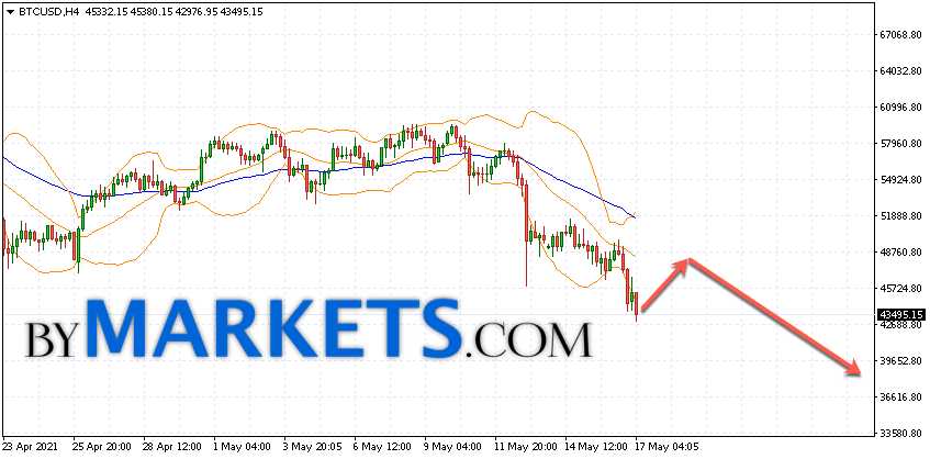 Bitcoin (BTC/USD) forecast and analysis on May 18, 2021