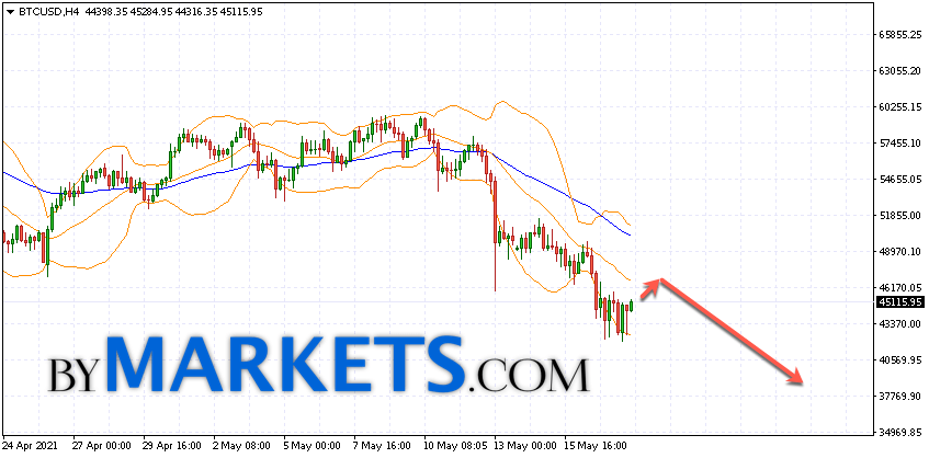 Bitcoin (BTC/USD) forecast and analysis on May 19, 2021