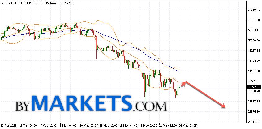 Bitcoin (BTC/USD) forecast and analysis on May 25, 2021