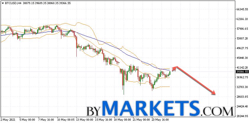 Bitcoin (BTC/USD) forecast and analysis on May 27, 2021