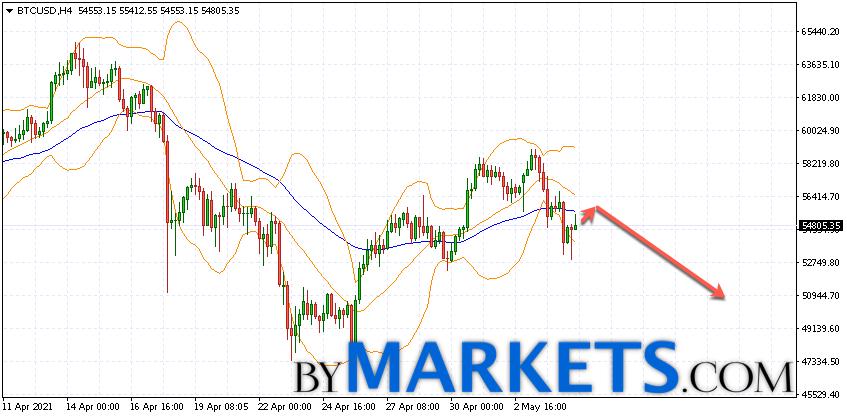 Bitcoin (BTC/USD) forecast and analysis on May 6, 2021