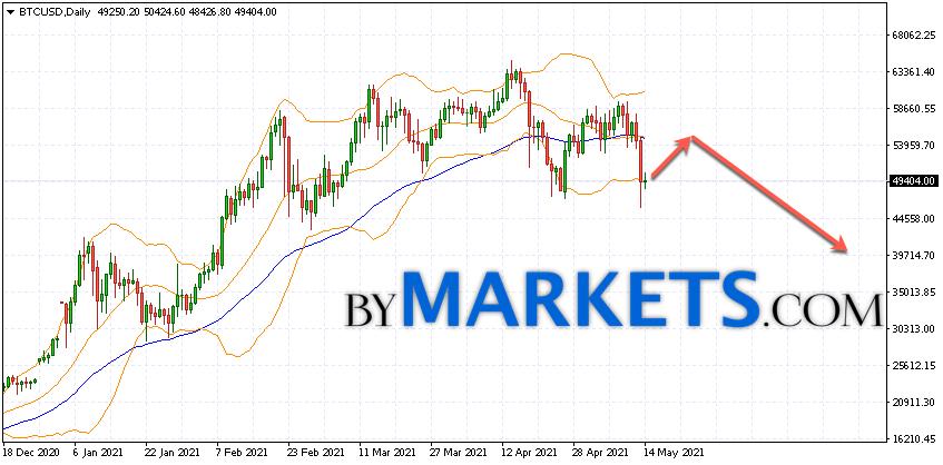Bitcoin (BTCUSD) forecast on May 17 — 23, 2021