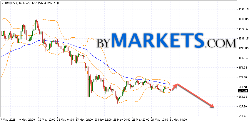 Bitcoin Cash (BCH/USD) forecast and analysis on June 1, 2021