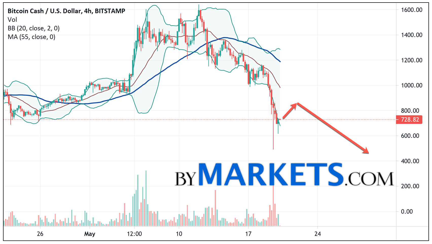 Bitcoin Cash (BCH/USD) forecast and analysis on May 21, 2021