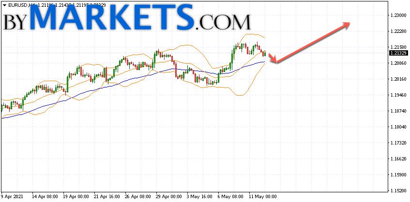 EUR/USD forecast Euro Dollar on May 13, 2021