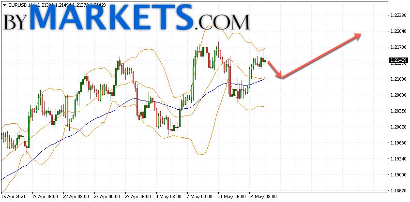 EUR/USD forecast Euro Dollar on May 18, 2021