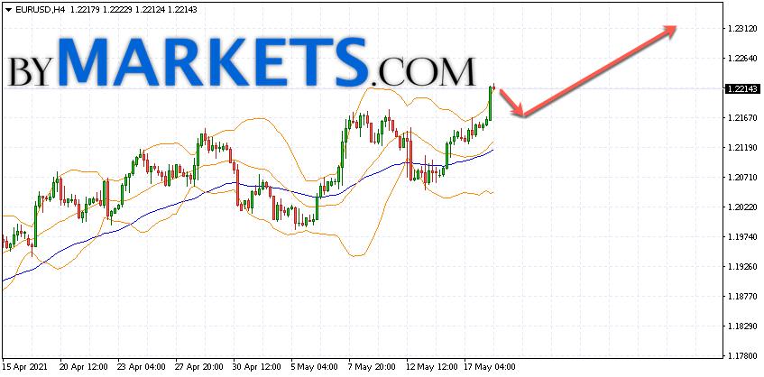 EUR/USD forecast Euro Dollar on May 19, 2021