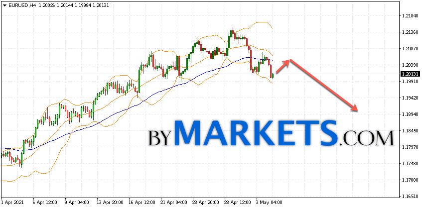 EUR/USD forecast Euro Dollar on May 5, 2021