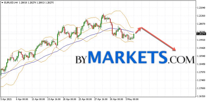 EUR/USD forecast Euro Dollar on May 7, 2021