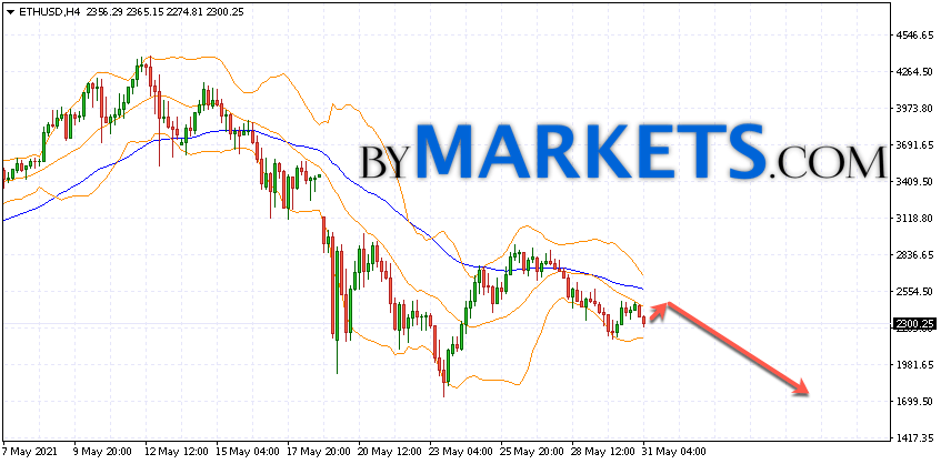 Ethereum (ETH/USD) forecast and analysis on June 1, 2021