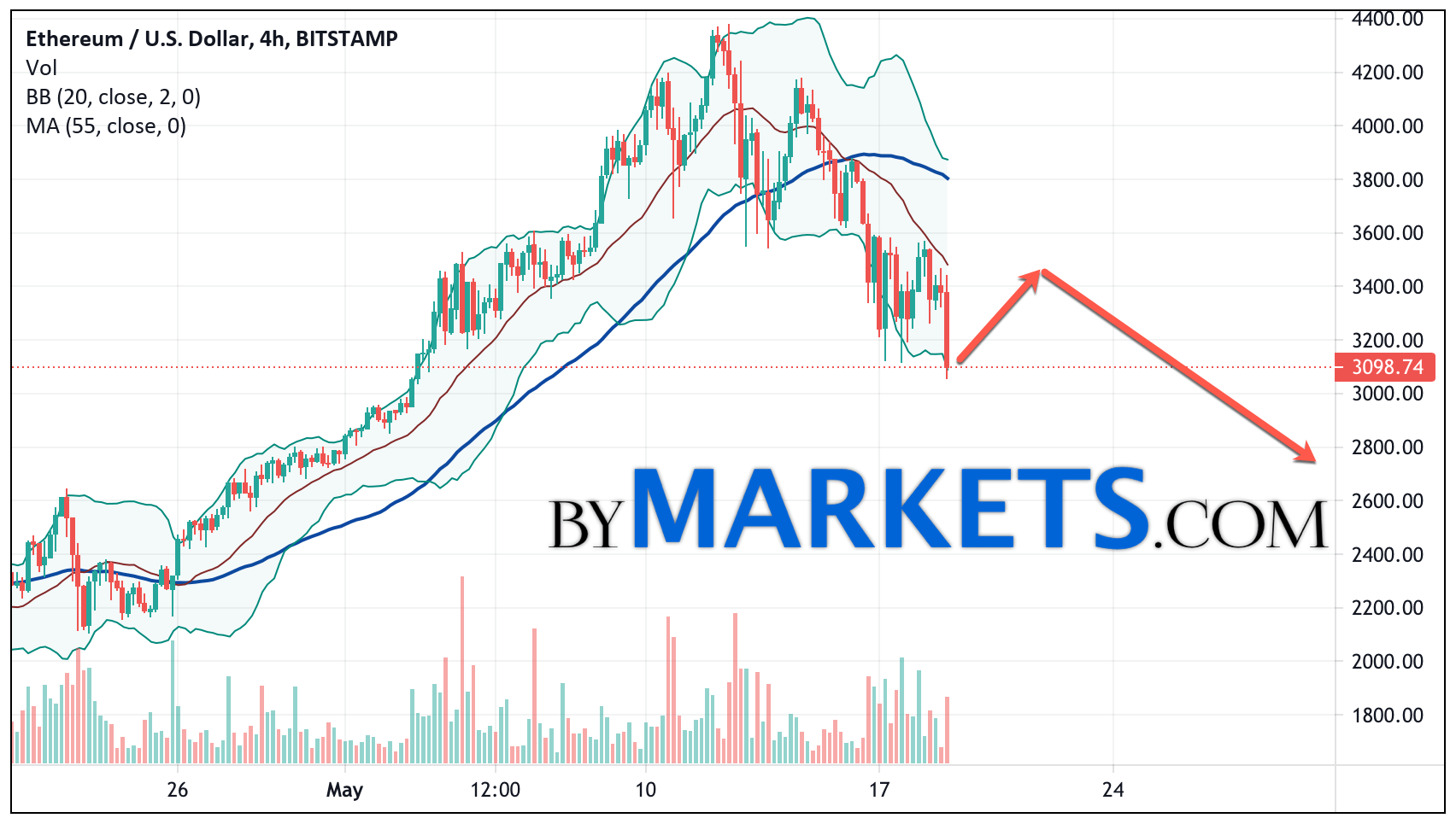 Ethereum (ETH/USD) forecast and analysis on May 20, 2021