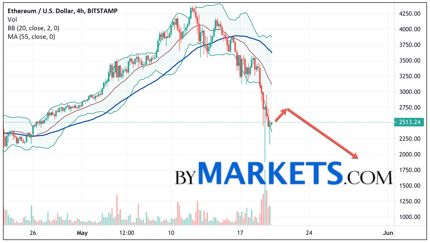 Ethereum (ETH/USD) forecast and analysis on May 21, 2021