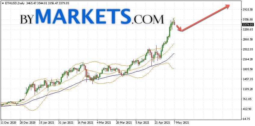 Ethereum (ETH/USD) forecast on May 10 — 16, 2021