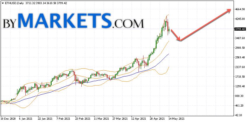Ethereum (ETH/USD) forecast on May 17 — 23, 2021